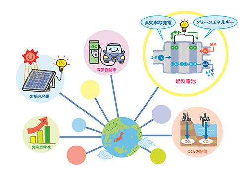 持続可能な地球環境のための取組み例