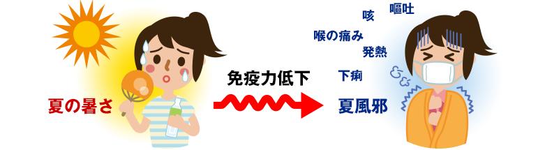 """長引く""""夏風邪""""にご用心!"""