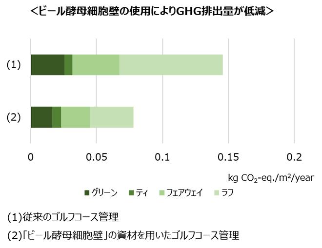 ヒール酵母細胞壁の使用によりGHG排出量が低減