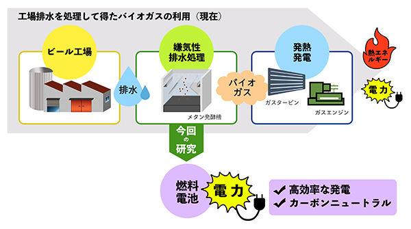 工場排水由来のバイオガスの利用