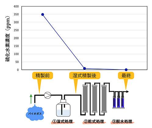脱硫工程と各工程でのH2S濃度
