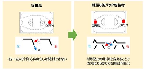 左右どちらからでも開封できるジッパーで、 誰でも使いやすい設計に
