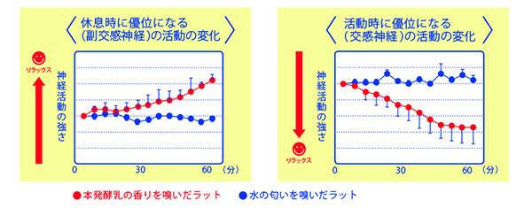 図2:発酵乳の香り刺激による自律神経活動の変化