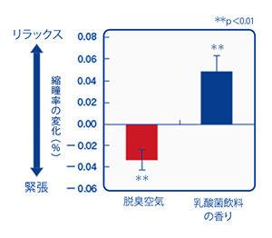 図4:発酵乳の香り刺激による縮瞳率の変化