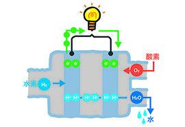 バイオガス×燃料電池でクリーンな発電を目指す!