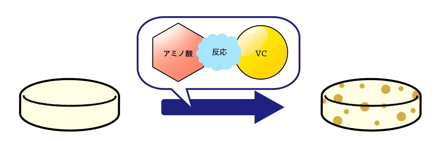 錠剤褐変の原因となるVCとアミノ酸の反応