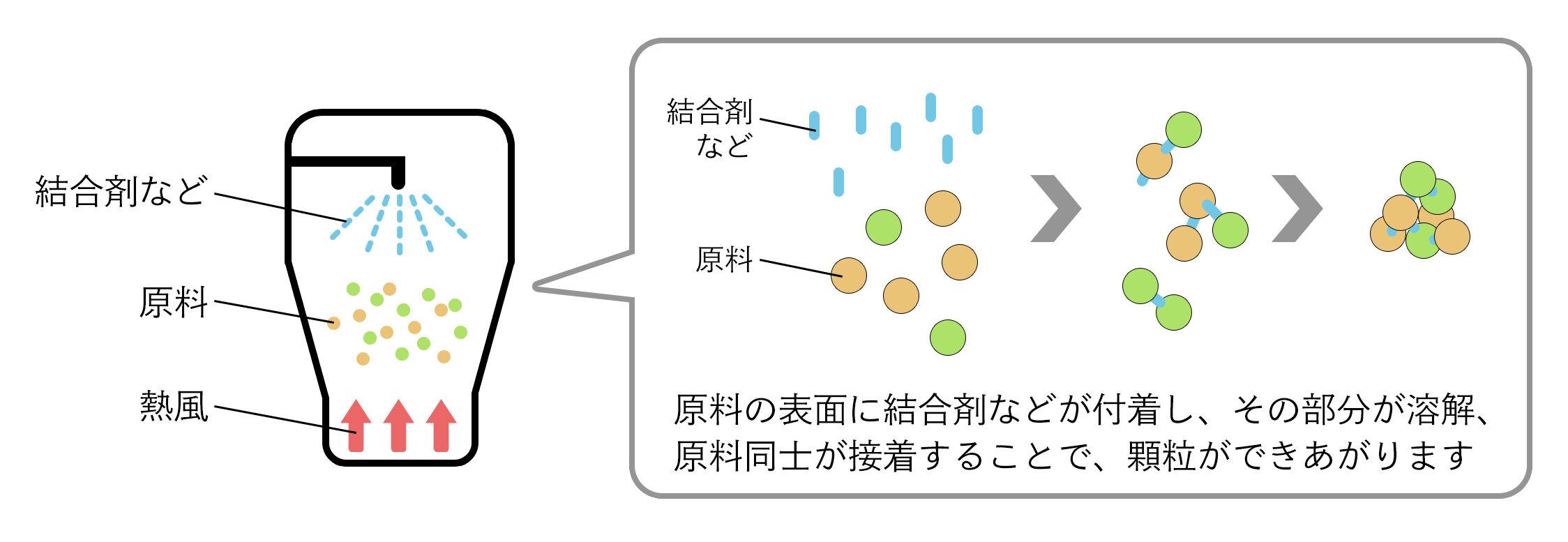 造粒工程の概要