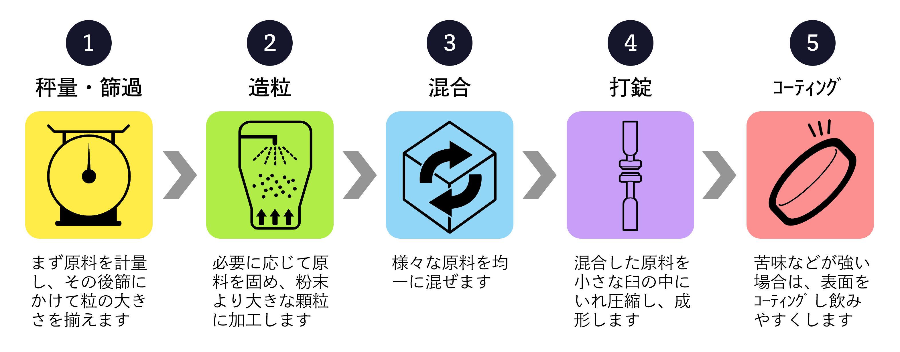 錠剤タイプのサプリメント製造工程