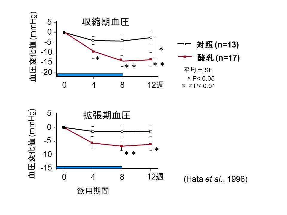 高血圧の人を対象とした酸乳飲用試験の結果、血圧が下がることが確認された